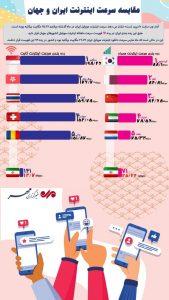 مقایسه سرعت اینترنت ایران و جهان